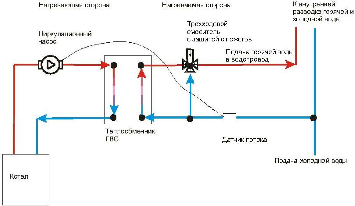 Схема включения теплообменника Пластинчатый теплообменник Теплохит ТИ 52 Калининград